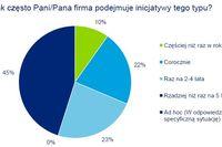Optymalizacja kosztów - trendy w Polsce