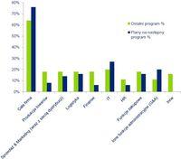 Które działy/funkcje w Pani/Pana firmie zostały/zostaną objęte programem optymalizacji kosztów?