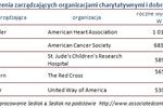 Wynagrodzenia dyrektorów organizacji dobroczynnych w USA