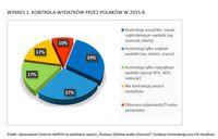 Kontrola wydatków przez Polaków w 2015 r.