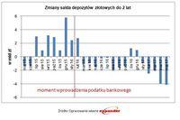 Zmiany salda depozytów złotowych do 2 lat