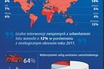 Wakacje 2012 a usługi assistance