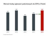 Wzrost liczby zgłoszeń patentowych do EPO z Polski