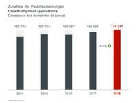 Wzrost liczby europejskich zgłoszeń patentowych