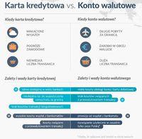 Karta kredytowa vs konto walutowe