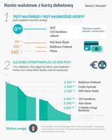 Konto walutowe z kartą debetową: koszty i korzyści