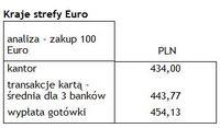 Kraje strefy Euro