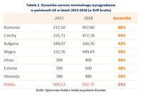 Dynamika wzrostu minimalnego wynagrodzenia w państwach UE w latach 2015-2018 (w EUR brutto)