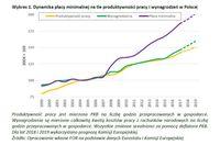Dynamika płacy minimalnej na tle produktywności pracy i wynagrodzeń w Polsce