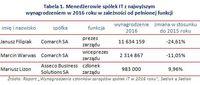 Tabela 1. Menedżerowie spółek IT z najwyższym wynagrodzeniem w 2016 roku