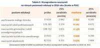 Wynagrodzenia nauczycieli na różnych poziomach edukacji w 2016 roku (brutto w PLN)