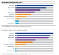 Jakich kompetencji najbardziej potrzebuje firma? (%)