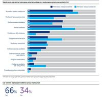Świadczenia najczęściej oferowane przez pracodawców i preferowane przez pracowników