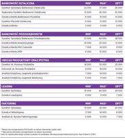 Wynagrodzenia - bankowość/leasing/faktoring