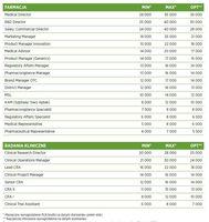 Wynagrodzenia - farmacja i badania kliniczne