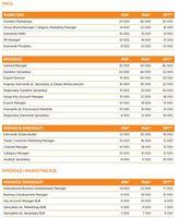 Wynagrodzenia - marketing i sprzedaż FCMG