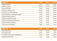 Wynagrodzenia - marketing i sprzedaż FCMG w branży technicznej