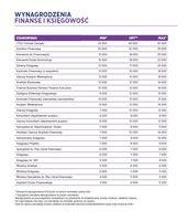 Wynagrodzenia - finanse i księgowość