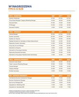 Wynagrodzenia - FMCG i B2B