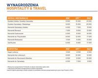 Wynagrodzenia - hospitality&travel