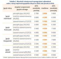 Tabelka 1. Wysokość miesięcznych wynagrodzeń osób z różną znajomością języków obcych w 2016 roku