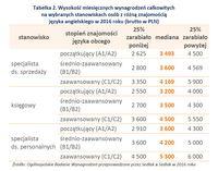 Tabelka 2. Wysokość wynagrodzeń na wybranych stanowiskach osób ze znajomością angielskiego