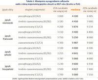 Tabela 1. Miesięczne wynagrodzenia osób z różną znajomością języków obcych w 2017 roku