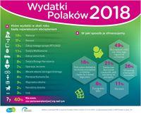 Wydatki Polaków
