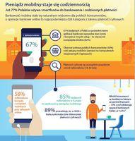 Pieniądz mobilny staje się codziennością