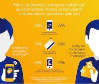 Polacy coraz bardziej otwarci na różnorodne formy płatności