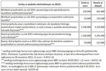 PIT 2012 czyli podatek dochodowy po zmianach