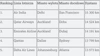 Najdłuższe połączenia lotnicze według najkrótszej możliwej drogi (ortodroma)