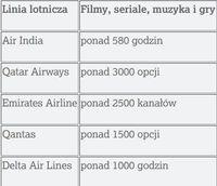 Rozrywka pokładowa oferowana przez linie lotnicze obsługujące najdłuższe trasy pasażerskie