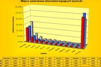 Podróże Internautów 2002-2004
