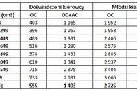 Pojemność silnika a wysokość OC i AC