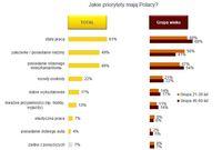 Jakie priorytety mają Polacy?