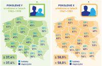Aktywność kredytowa: pokolenie X i Y