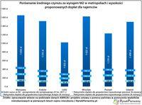 Porównanie średniego czynszu za M2 i wysokości proponowanych dopłat dla najemców
