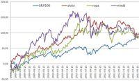 Zmiany notowań surowców i indeksów od rozpoczęcia ilościowego luzowania przez Fed