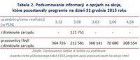 Tabela 2. Podsumowanie informacji o opcjach na akcje, które pozostawały w programie na 31.12.2015
