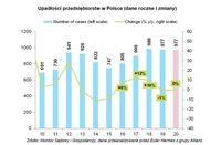 Upadłości przedsiębiorstw w Polsce (dane roczne i zmiany)