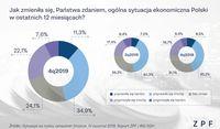 Jak zmieniła się sytuacja ekonomiczna Polski w ostatnich dwunastu miesiącach?