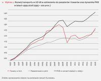 Rozwój transportu w UE-28
