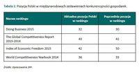 Pozycja Polski w międzynarodowych zestawieniach konkurencyjności gospodarek
