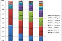 Wykształcenie i staż = większe dochody firmy