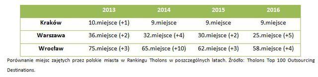 Outsourcing w Polsce ma się coraz lepiej: nasze miasta zyskują