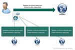 Facebook a prywatność w sieci