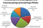 Portfele inwestycyjne Polaków II kw. 2009