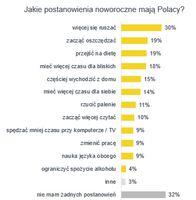 Jakie postanowienia noworoczne mają Polacy?