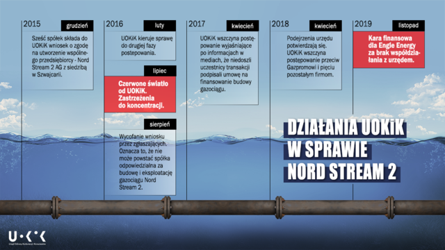UOKiK: 172 mln zł kary w postępowaniu dot. Nord Stream 2